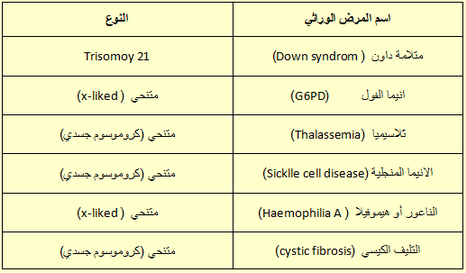 Genetics_Dise_Table